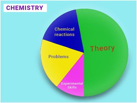 IIT Chemistry